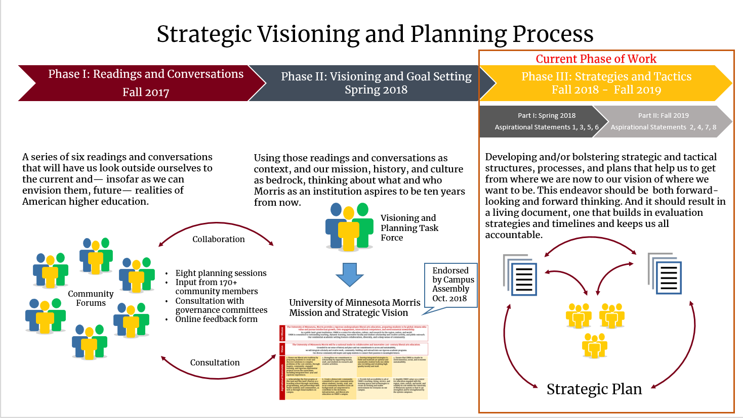 Graphic describing the visioning and planning process