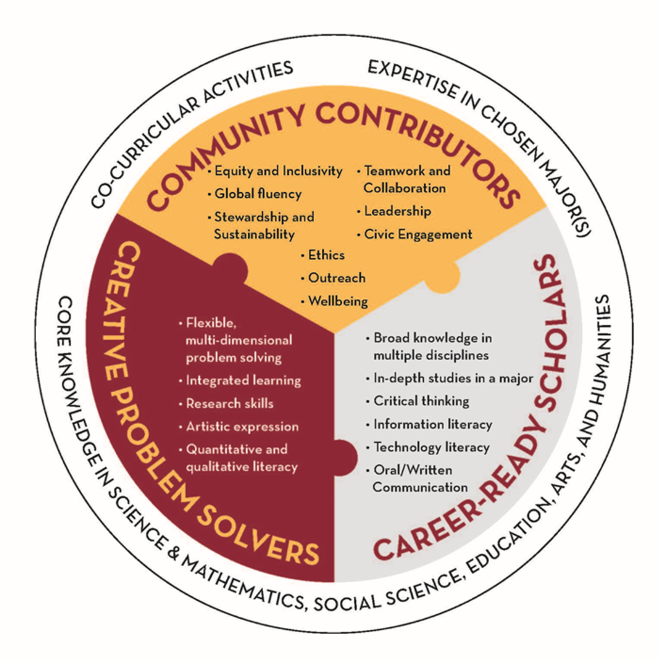 Core Knowledge in Science & Mathematics, Social Science, Education, Arts, and Humanities