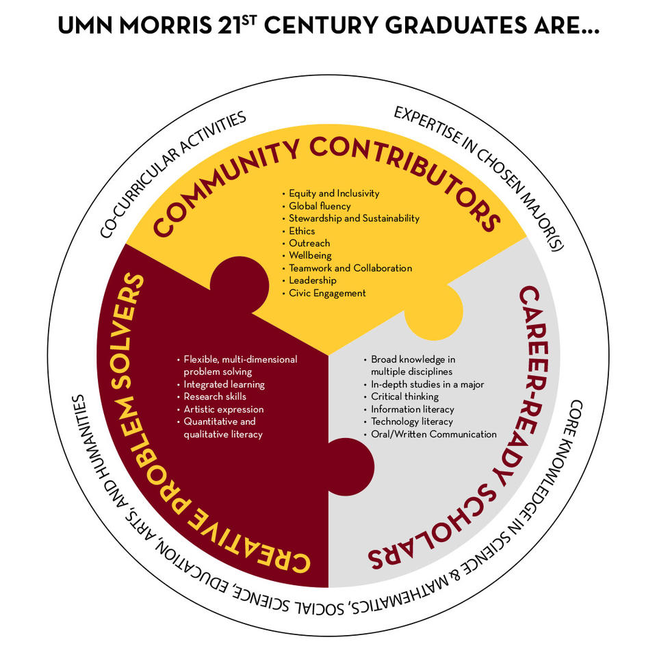 Pie chart image of with student learning outcomes divided into three sections: creative problem solvers, community contributors, and career-ready scholars.